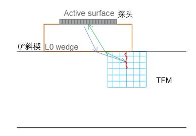 M2M-PAUT-TFM-Gekko-Mantis-Panther-for-Surface-Crack-Detection-5